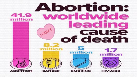 Worldwide Leading Cause Of Death wallpaper